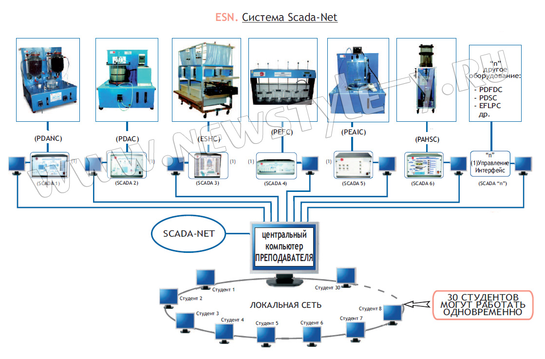 """microcontroller base scada system Now a dayã¢â'¬â""""¢s nobody can leave without mobile phone todayã¢â'¬â""""¢s whole world life style is depends on mobile therefore the mobile base stations are one of the important units in a mobile c by ijsrd in orphan interests scada."""