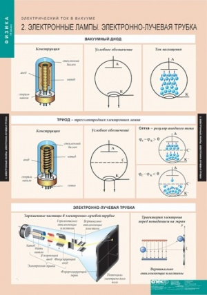 Электрический ток в вакууме.  Формат 68х98 см. - Арт.