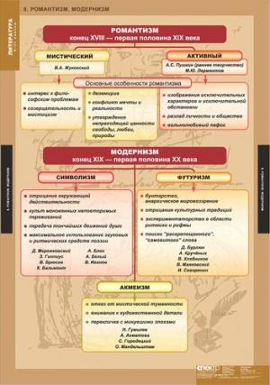 ЛИТЕРАТУРА 5-11 классы. Теория литературы