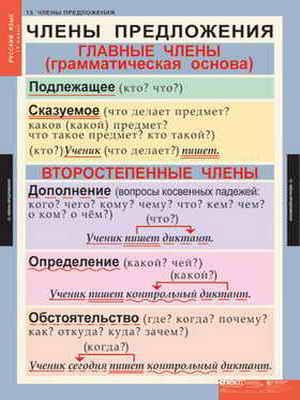 """Таблицы демонстрационные """"Русский язык 5 кл."""""""