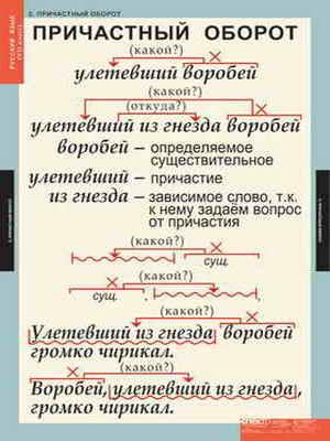 """Таблицы демонстрационные """"Русский язык 7 кл."""""""
