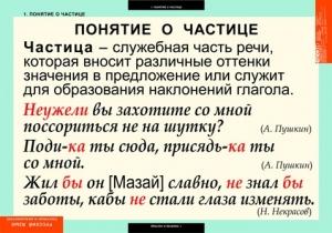 """Таблицы демонстрационные """"Русский язык. Частицы и междометия"""""""