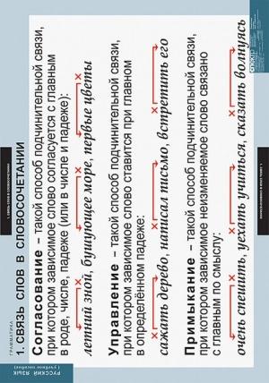 """Таблицы демонстрационные """"Русский язык. Грамматика"""""""