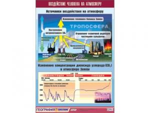 """Таблица демонстрационная """"Воздействие человека на атмосферу"""" (винил 100x140)"""
