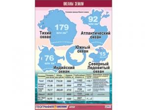 """Таблица демонстрационная """"Океаны Земли"""" (винил 100x140)"""